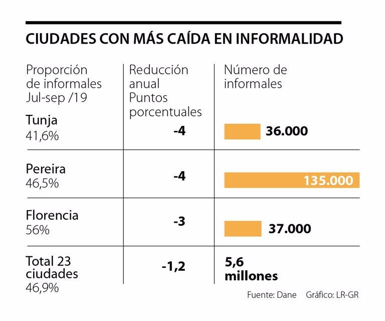 Tunja y Pereira, las ciudades en donde más se redujo la informalidad laboral - La República