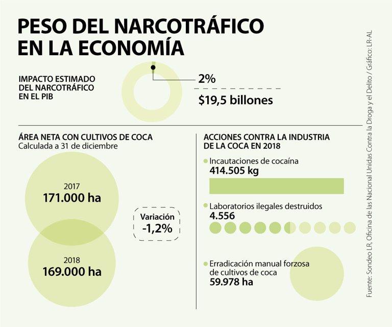 Narcotráfico pesa hasta $19 billones en el Producto Interno Bruto de Colombia - La República