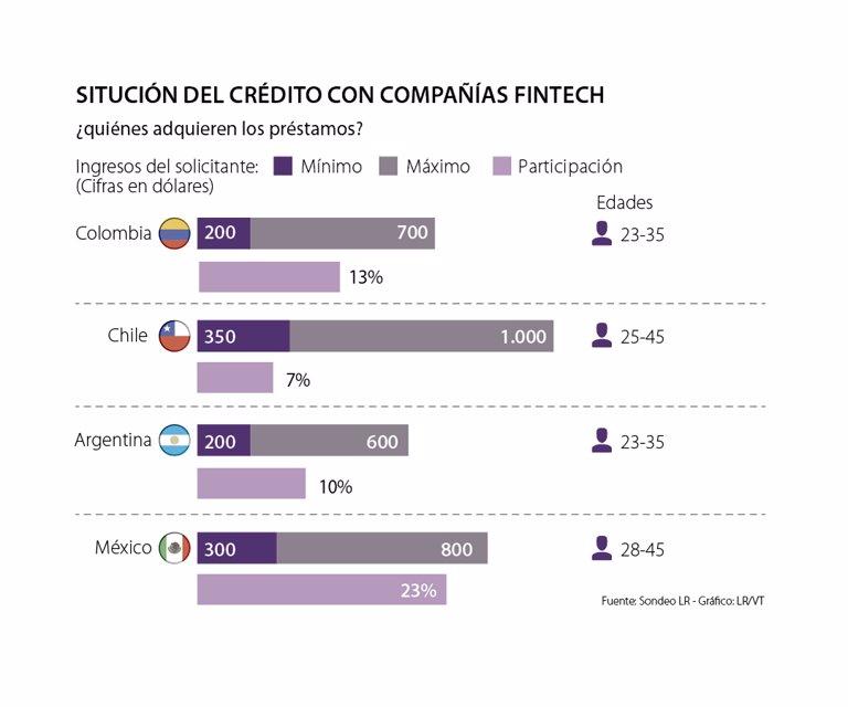 Uno de cada cuatro créditos solicitados a las Fintech en Colombia son aprobados - La República