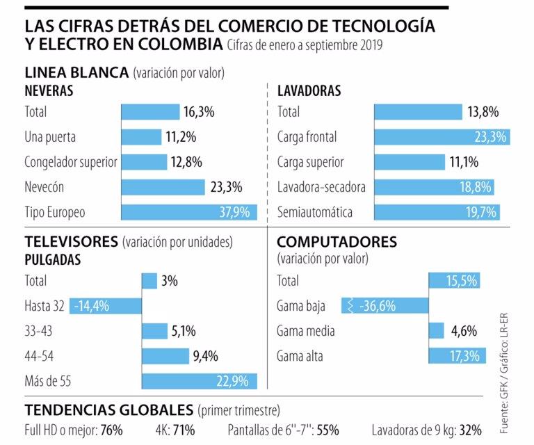 Este año las ventas de productos electrónicos han subido 15% en Colombia - La República