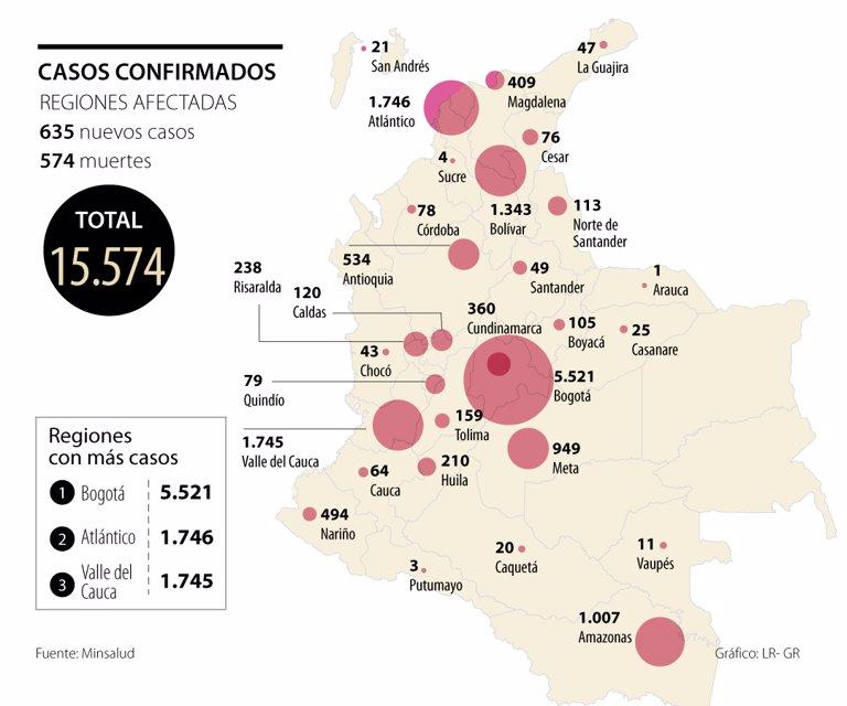MinSalud registró 635 casos nuevos de contagio por covid