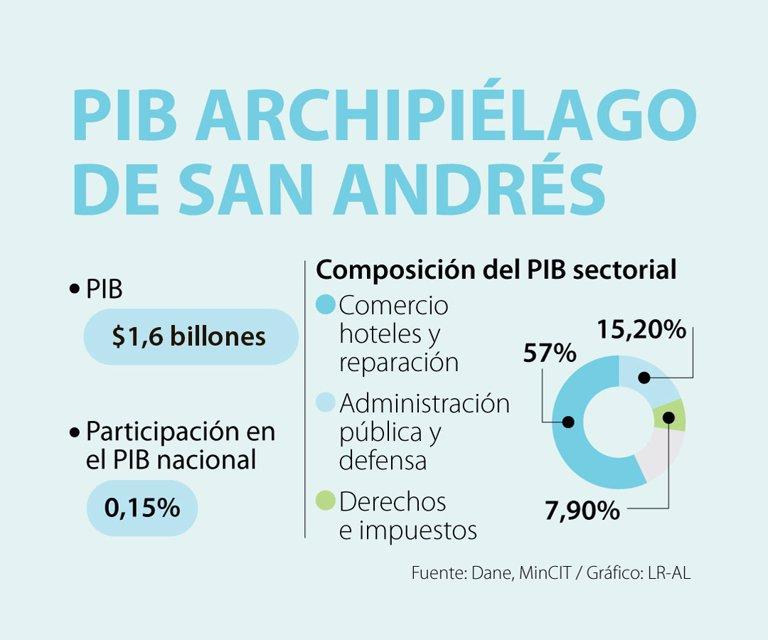 Huracán Iota impactó más de la mitad de la economía de San Andrés y Providencia